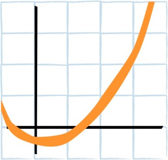 Curved Graph on Graph Paper