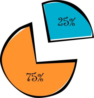 Percentages Pie Diagram